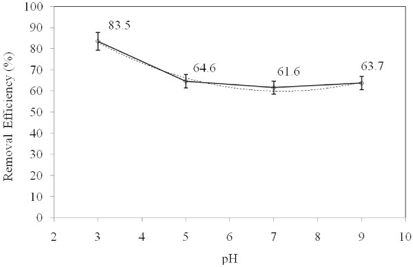 The effect of pH on the reduction rate of TPH from diesel