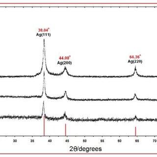 Zeta potential measurements for [Ag(PEG)] NPs after 6 h of