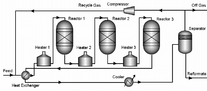 Process flow scheme of catalytic naphtha reforming