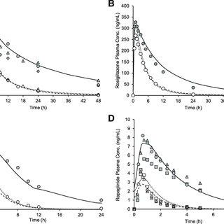 (PDF) Quantitative Rationalization of Gemfibrozil Drug
