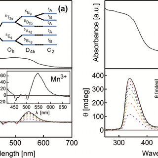 Normalized Mn K-edge XANES spectra of Mn:In 2 O 3 NCs