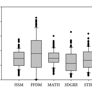 (a)–(d) Scatter plot matrix including Pearson