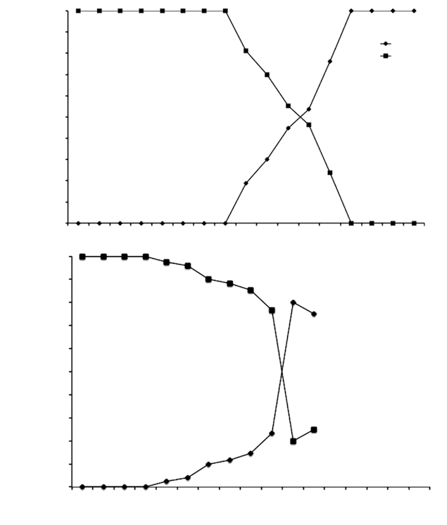 Sex ratio by length class for the C. undecimalis females
