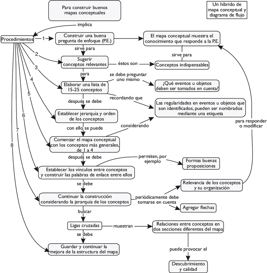 esquema híbrido de mapa