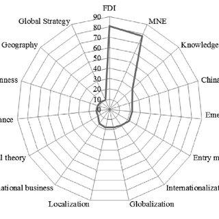 (PDF) A Bibliometric Study of John Dunning's Contribution