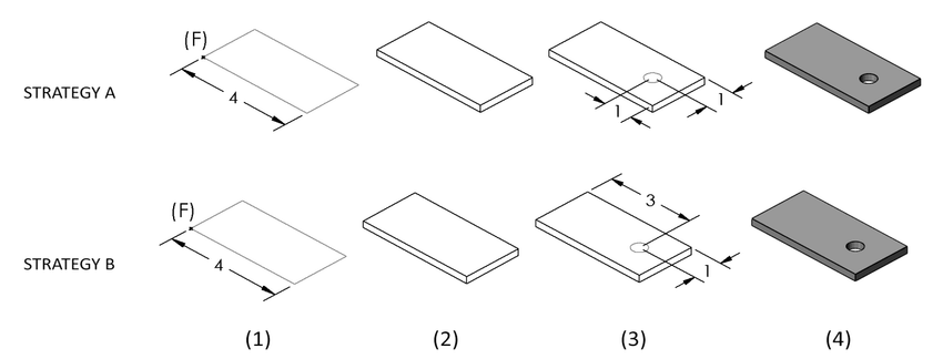TWO DIMENSIONING STRATEGIES THAT DEFINE THE SAME GEOMETRY