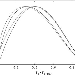 Axial sensitivity profile for the CLEARPET scanner. The