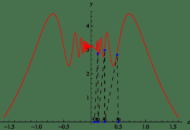 17: Gráfica de la función f (x) = π − 2x sen( π x ) y de