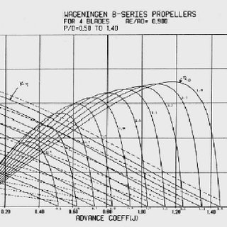Typical curve of the family of Wageningen propellers
