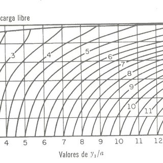 Coeficiente de gasto de una compuerta plana vertical en