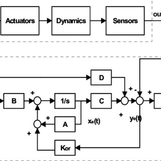 (PDF) Robust LQG/LTR Controller and Fault Detection Method