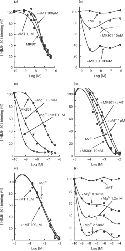 Experiments showing the binding of 3H-MK-801 to membranes