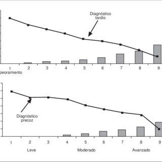 (PDF) Diagnóstico precoz de la enfermedad