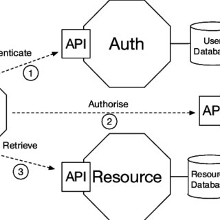 (PDF) Microservices: yesterday, today, and tomorrow