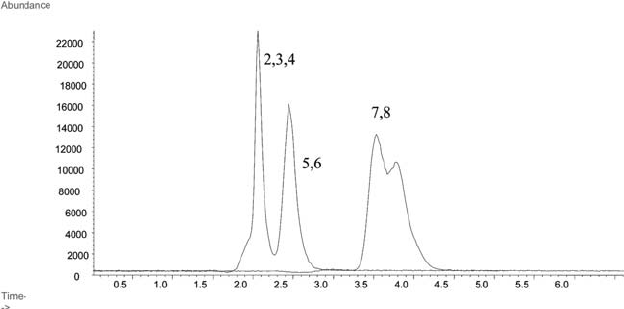LC-ICP-MS chromatograms for the separation of arsenic