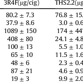 Effects of extracts from 3R4F and THS2.2 on the integrity