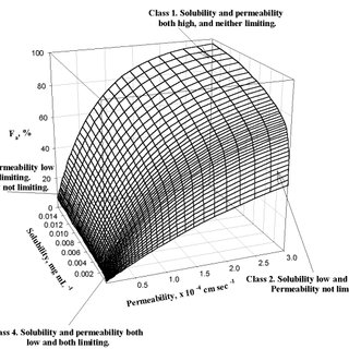 Effect of log D on the solubility/permeability