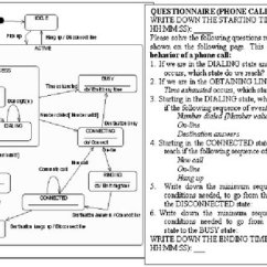 Uml State Chart Diagram Examples Ford Radio Wiring Example Of Statechart With Composite States Phone Call