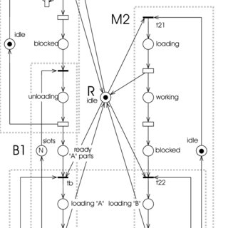 (PDF) Petri Nets and Manufacturing Systems: An Examples