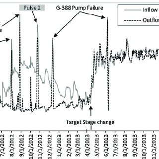 (PDF) Effects of short-duration hydraulic pulses on the