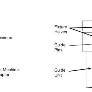 (PDF) Intra- and interlaminar shear behaviour of textile