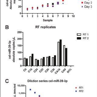 (PDF) Quantification of Circulating miRNAs by Droplet