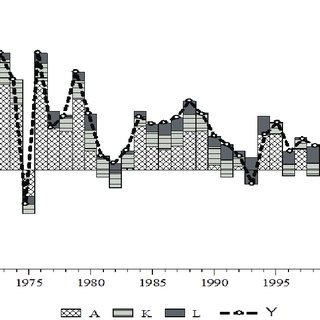 (PDF) The Supply Perspective of Economic Growth During the