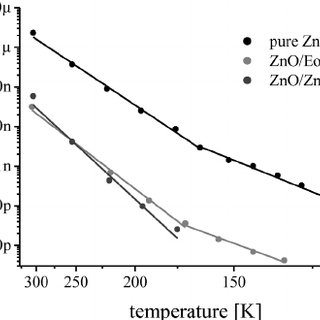 Arrhenius plots of the temperature dependent conductance