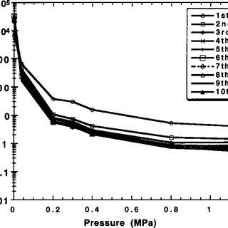 (PDF) Conductive rubber materials for pressure sensors
