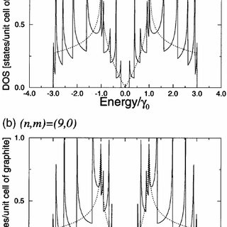 Raman spectra of the radial breathing mode (RBM) of single