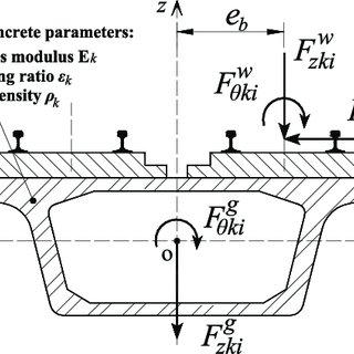(PDF) Random dynamic analysis of a train-bridge coupled