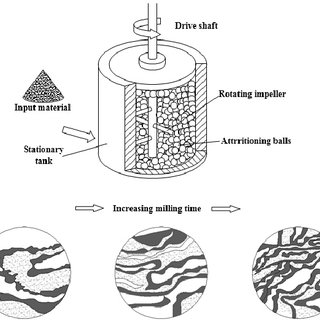 Schematic diagram of the salting out method for preparing