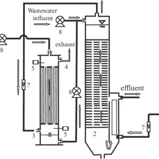 Structure of the micro-flocculation swirling flow reactor
