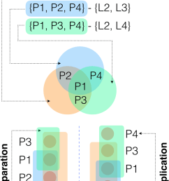 a example of the euler diagram problem that arises when visually displaying the membership of entities [ 850 x 1230 Pixel ]