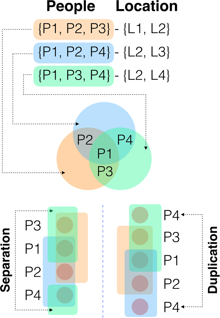 hight resolution of a example of the euler diagram problem that arises when visually displaying the membership of entities