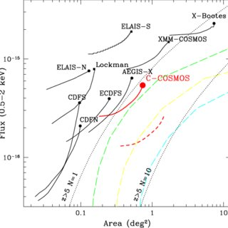 Optical spectra of sources CID-1134 (top, z = 3.335) and