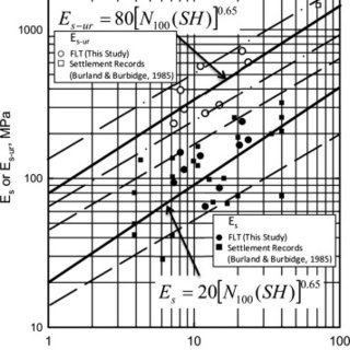 Deformation modulus and unload–reload modulus from footing