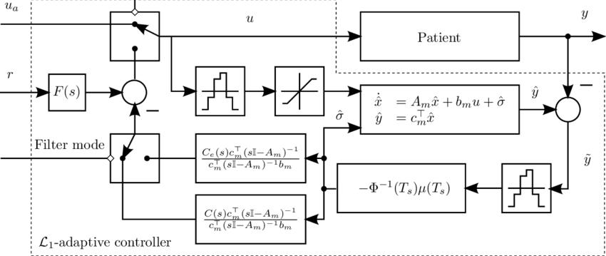 Block diagram of the closed-loop L 1-adaptive control