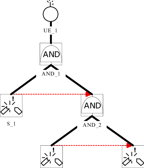 BDMP model specifying the Markov graph of Figure 1