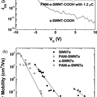 (a) Comparison of FET transfer characteristics of SWNT and