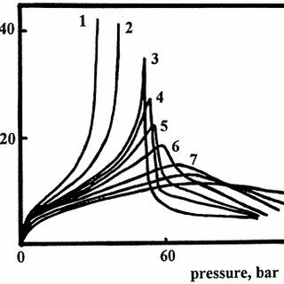 The IUPAC Classification of Adsorption Isotherms for Gas