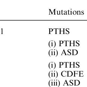 (PDF) TCF4, Schizophrenia, and Pitt-Hopkins Syndrome