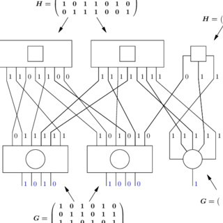 (PDF) Spectral Shape of Doubly-Generalized LDPC Codes