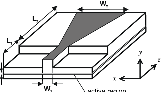 Schematic of a tapered diode lasers with a ridge waveguide