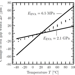 (PDF) NON-LINEAR MECHANICAL PROPERTIES OF ETHYLENE-VINYL