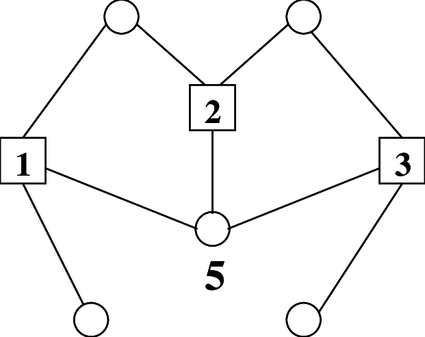 An example of a factor graph with 5 variable nodes i = 1
