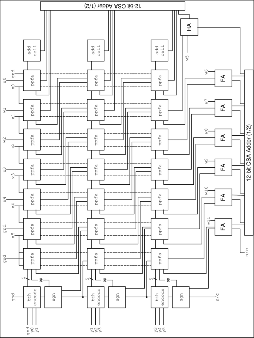 General layout of Booth multiplier with accumulate