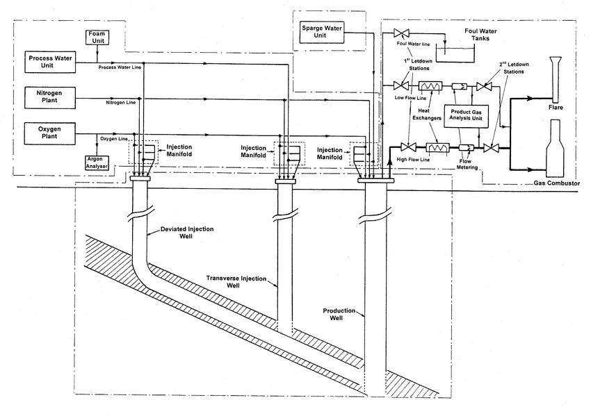 Process flow diagram SURFACE PLANT Design criteria A