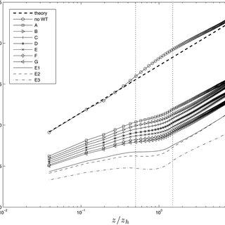 Vertical profile of the subgrid turbulent Prandtl number