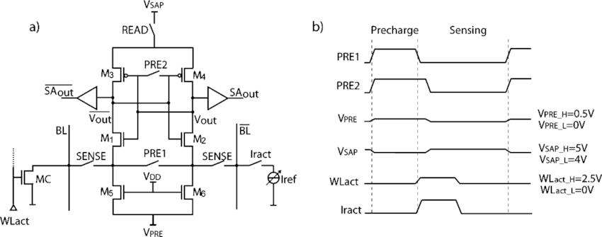 Sense amplifier circuitry for the 1T DRAM. (a) Circuit